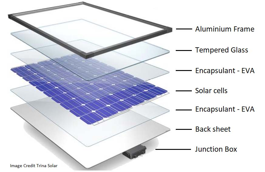 Why to choose textured glass for covering on photovoltaic modules?